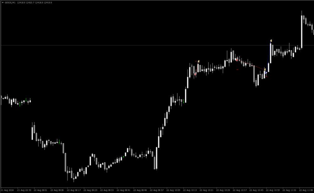 Dax Trading Chart Showing Trades + 37