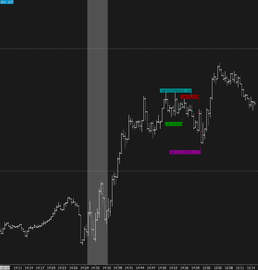 Trading Chart showing trade entries for NQ
