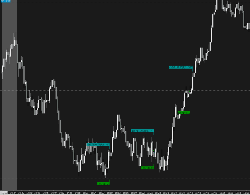 Trading NQ Futures - Image of Entries & Exits
