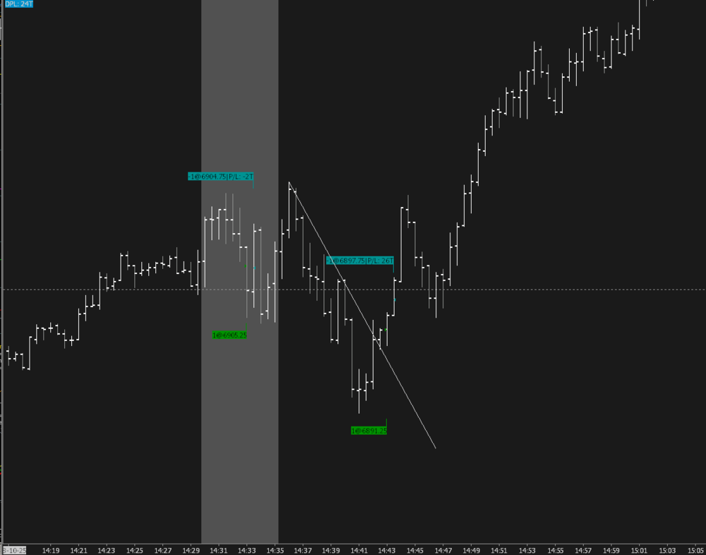 NQ Futures trading chart image showing flag line