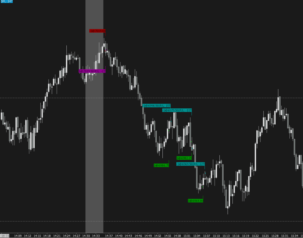Image showing trading chart of NQ Futures