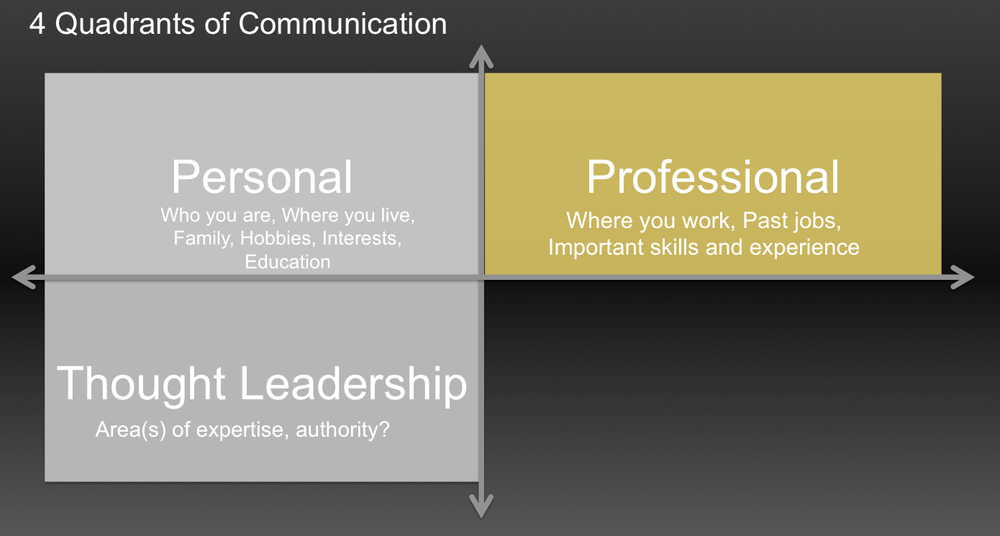 4Quadrants Thought Leadership.jpg
