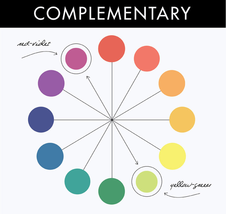 3 GO COMPLEMENTARY Complementary Colors Are That At Opposite Ends Of The Color Wheel For Some Reason Or Another They Bring A Harmonious