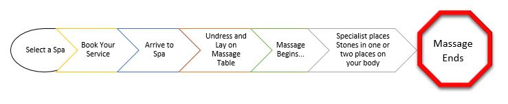 So…. You book your massage, you arrive at the spa, you get on the table, and you're all excited and ready to go! Then the Massage Specialist begins… the massage has started, and the Specialist places a stone on your back.  And that's it.     . . .