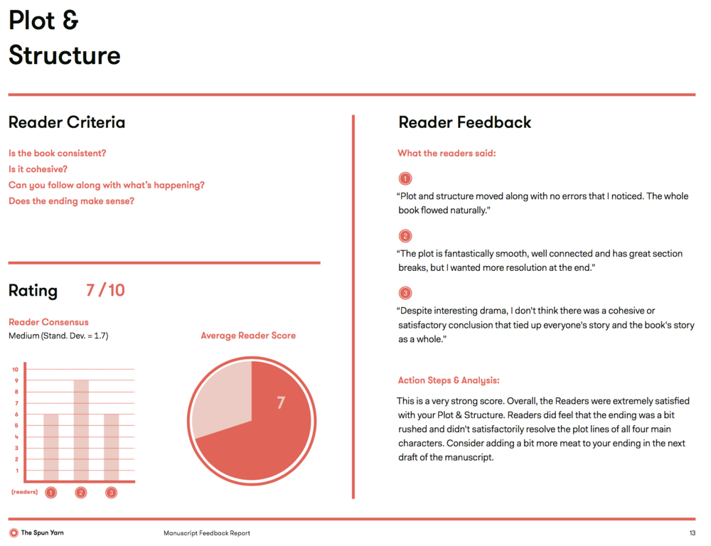 An example of Quantitative Feedback provided in one of nine feedback categories. Here Spun Yarn Readers give feedback in the Entertainment & Interest category.