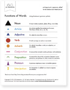 "Large ""Function of Words"" chart with definitions (pdf)"