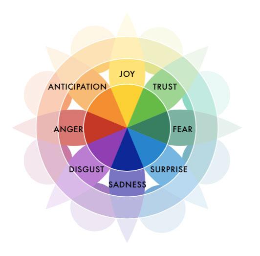 Robert Plutchik's Wheel of Emotions