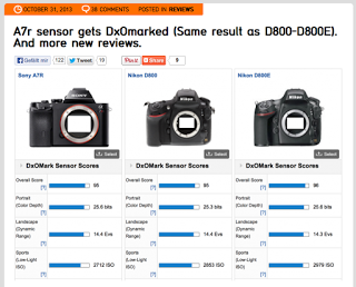 http://www.sonyalpharumors.com/a7r-sensor-gets-dxomarked-same-result-as-d800-d800e-and-more-new-reviews/