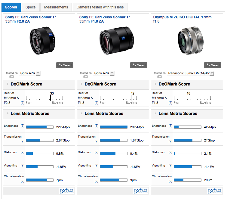 http://www.dxomark.com/Lenses/Compare/Side-by-side/Sony-FE-Carl-Zeiss-Sonnar-T-STAR-35mm-F28-versus-Sony-FE-Carl-Zeiss-Sonnar-T-STAR-55mm-F18-versus-Olympus-MZUIKO-DIGITAL-17mm-F18-on-Panasonic-Lumix-DMC-GX7___1251_0_1252_0_1112_901