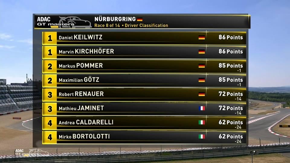 Results before Zandvoort.jpg