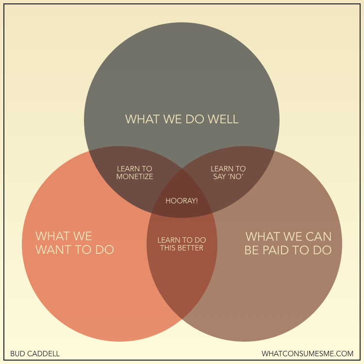 How to be happy in business - venn diagram