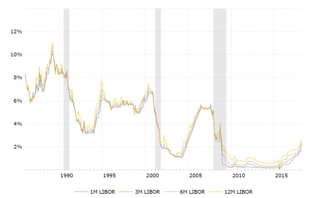 Libor Graph.png