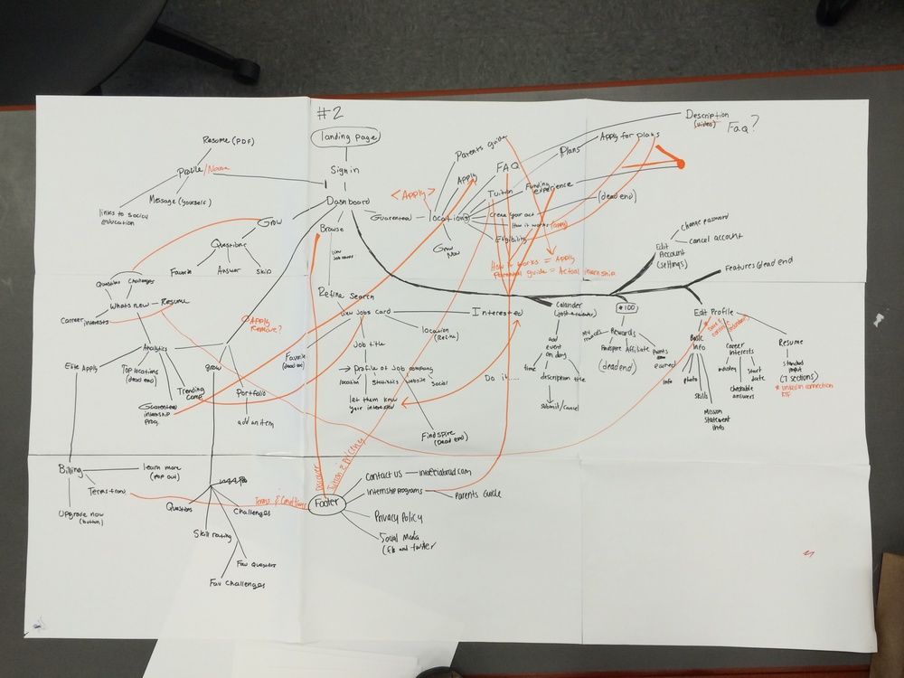 What we figured out the original site map looked like