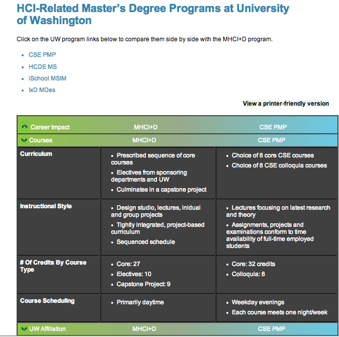 A table comparing graduate programs