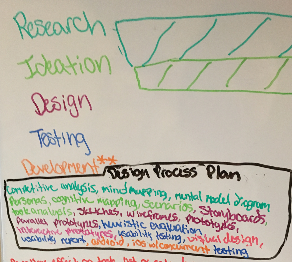 Current Draft of Research and Design Plan