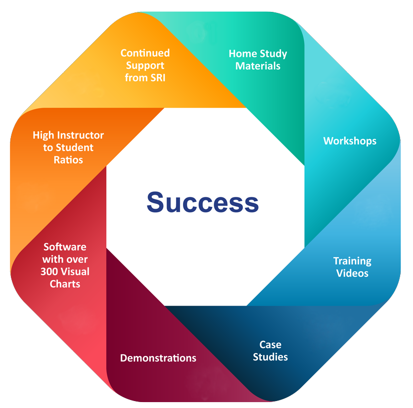 Key Factors in SRT Certification Success