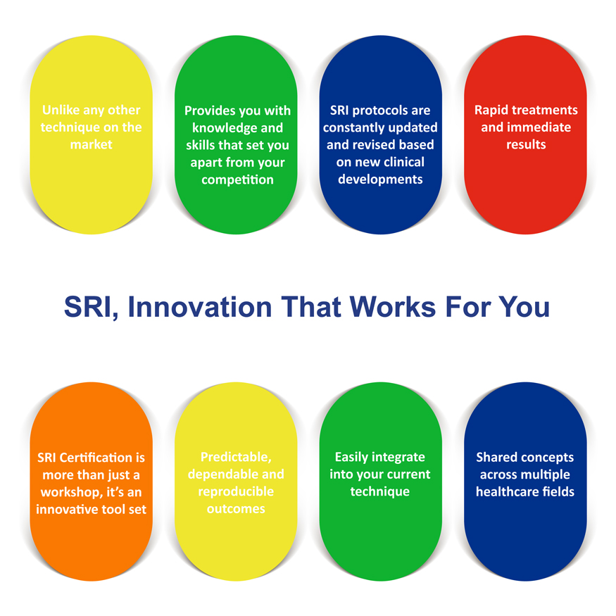 SRI, Innovation That Works for You