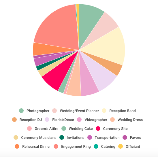 Wedding Budget Breakdown - data via The Knot 2015 Survey