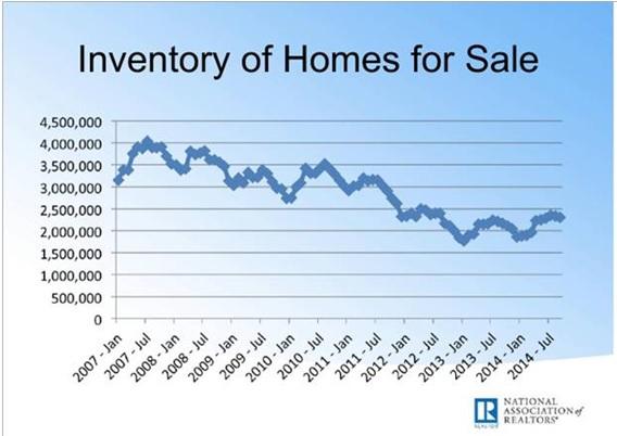 Inman-Inventory-chart-1.jpg
