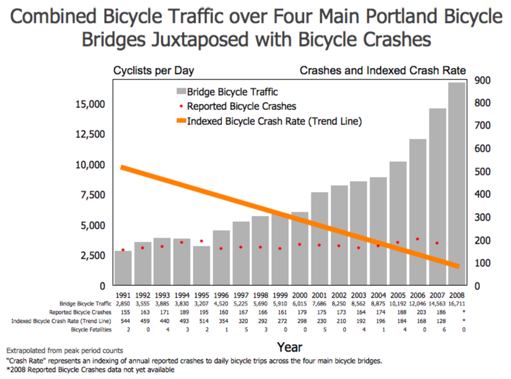 Portland found that crash rates remained relatively stable, even as cycling grew dramatically in popularity.