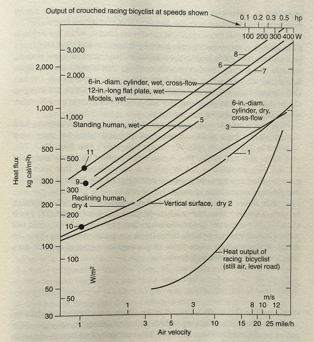 Notice the bottom right curve. Heat Output of racing bicyclist. Bicycling Science 2004