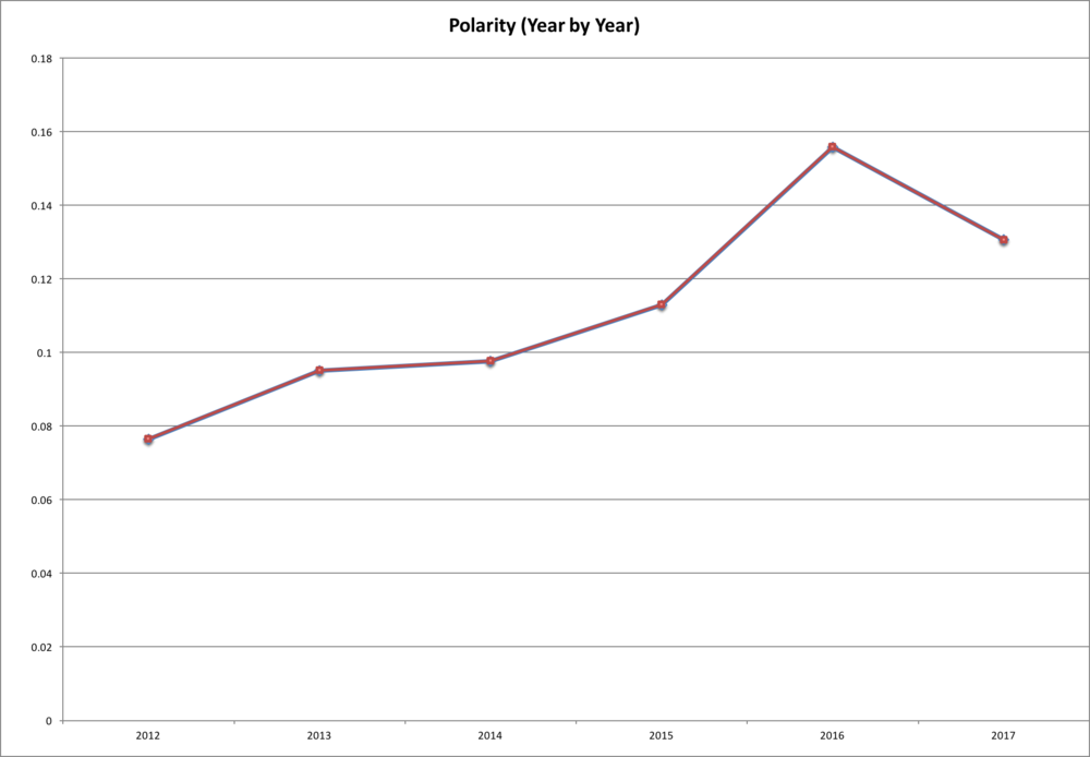 Polarity Year by Year.png