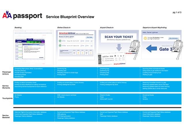 Service blueprint excerpt