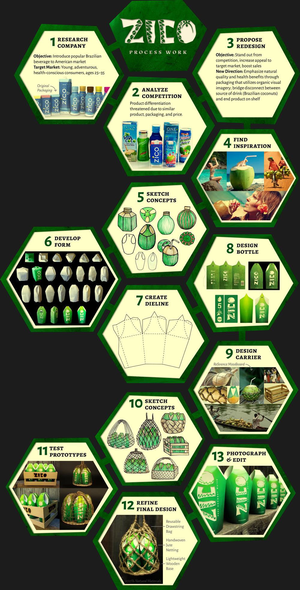 Zico Process Work