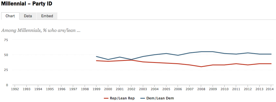 51% of Millennials say they lean Democratic, compared to 35% who lean Republican.