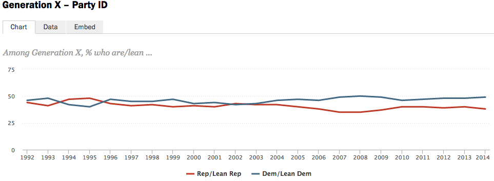 Among Gen Xers, the ratio drops to 49% Democratic, 38% Republican.