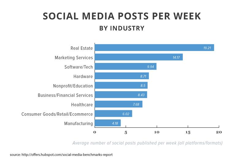 social-media-posts-per-week.jpg