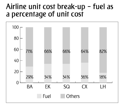 airline-fuel-cost-emirates.png