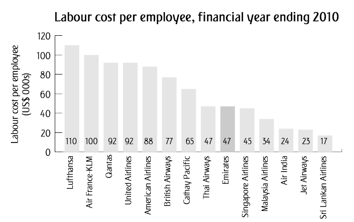 airline-labor-cost-per-employee.png