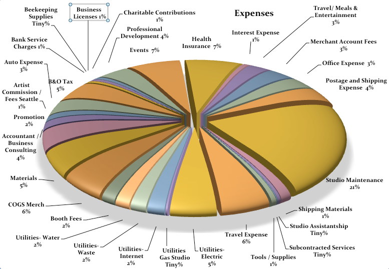 Year End Review Expenses