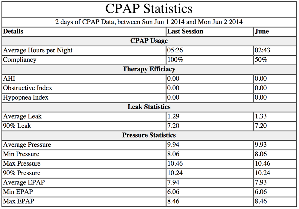 CPAP Stats pulled using Sleepyhead software