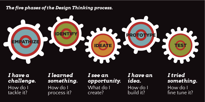 Design Thinking Process at LWGMS