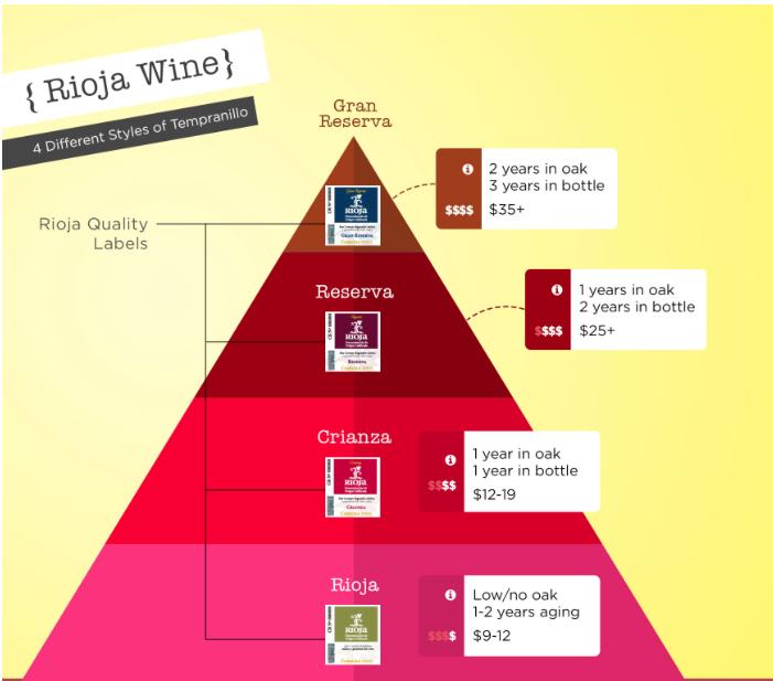 Riojo wine folly pyramid.jpg