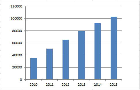 Figure 01 - Graph of cumulative scrobbles year on year