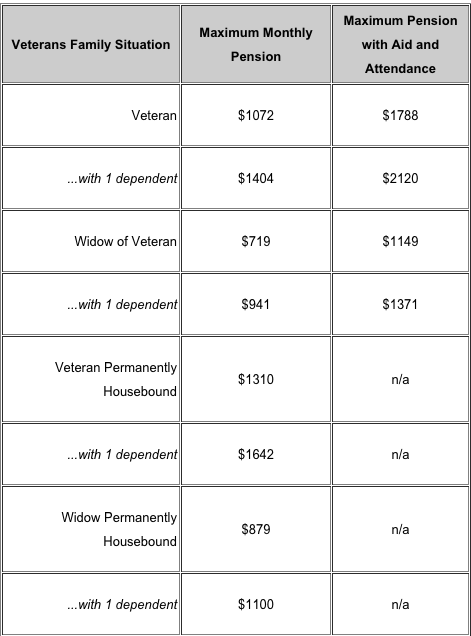 Combined Va Compensation Rates Table Review Home Co