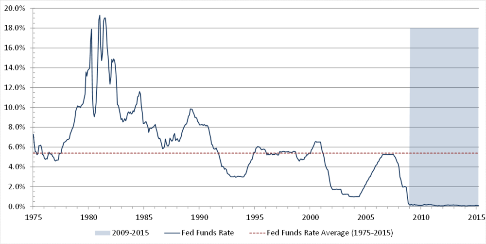 Figure 1. Federal Reserve Funds Rate over the last 40 years (Source: Federal Reserve)