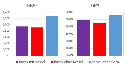 KesselBozakGoals.png