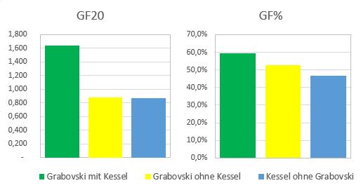 KesselGrabovskiGoals.png