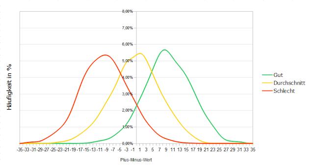 Vergleich der erwarteten +/- Werte eines guten, durchschnittlichen und schlechten 2-Way-Spielers