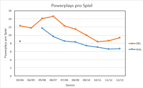 Powerplays-Jahre.png