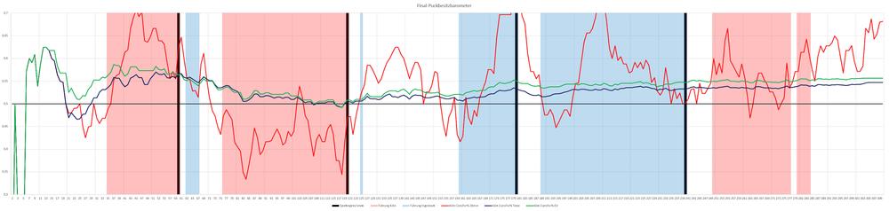 Rot   : Anteil an Schussversuchen in den letzten 20 min,   Grün   : Anteil an Schussversuchen bei EV insgesamt,   Blau   : Anteil an Schussversuchen insgesamt (auch PP/PK),   Roter Hintergrund   : Kölner Führung,   Blauer Hintergrund   : Ingolstädter Führung