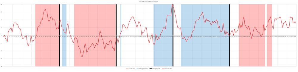 Rot   : Schussversuchdifferenz aus Kölner Sicht in den letzten 20 min,   Roter Hintergrund   : Kölner Führung,   Blauer Hintergrund   : Ingolstädter Führung