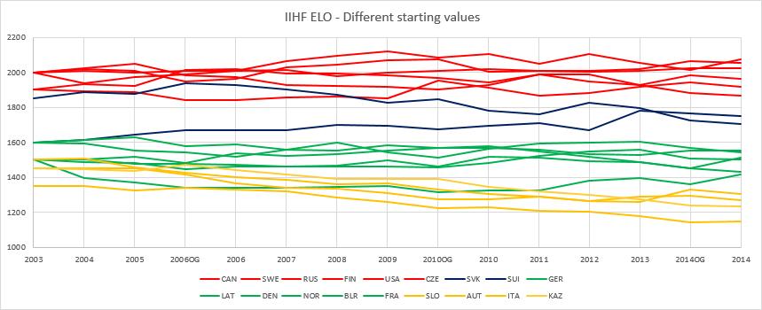 IIHF Elo Ratings based on modified starting values.