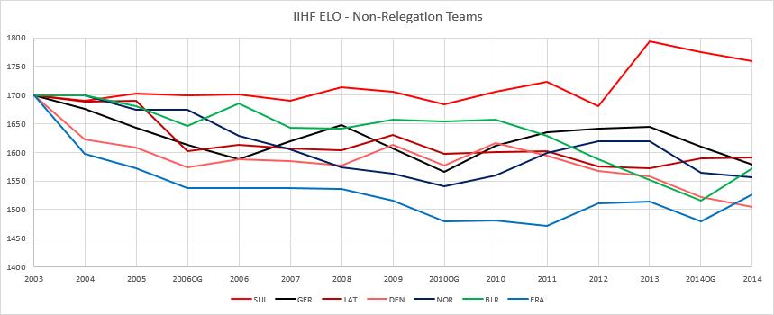 IIHF Elo non-rel.png