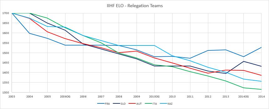 IIHF Elo Relegation.png