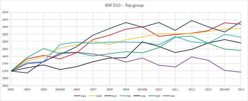 IIHF Elo Top.png